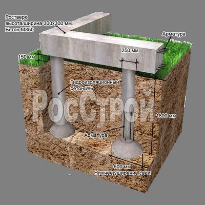 свайно-ростверковый фундамент тисэ