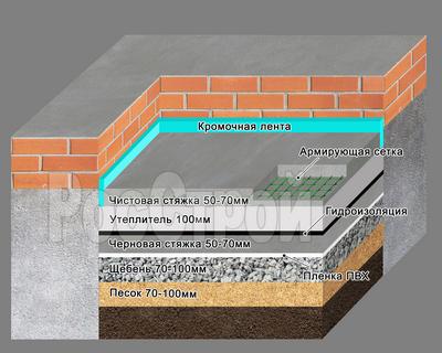 бетонный пол чистовой