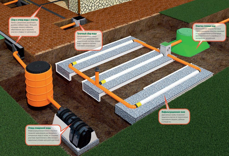 дренаж и ливневая канализация